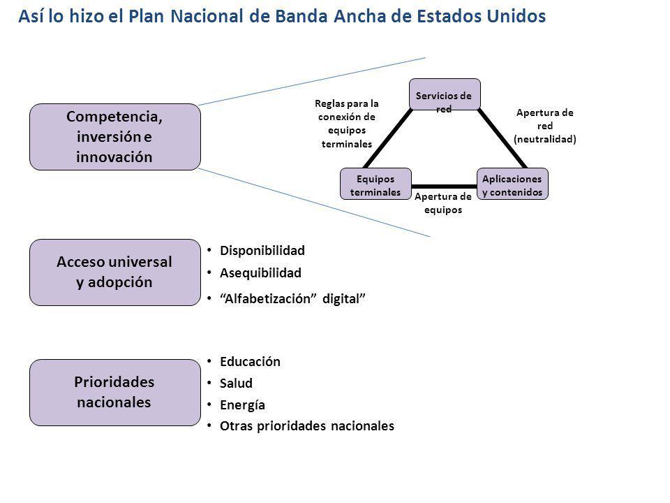 Competencia, inversión e innovación Prioridades nacionales Acceso universal y adopción Disponibilidad Asequibilidad Alfabetización digital Educación S