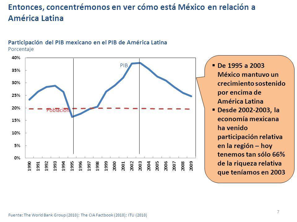 Entonces, concentrémonos en ver cómo está México en relación a América Latina 7 Fuente: The World Bank Group (2010); The CIA Factbook (2010); ITU (2010) Participación del PIB mexicano en el PIB de América Latina De 1995 a 2003 México mantuvo un crecimiento sostenido por encima de América Latina Desde 2002-2003, la economía mexicana ha venido participación relativa en la región – hoy tenemos tan sólo 66% de la riqueza relativa que teníamos en 2003 Porcentaje Población PIB