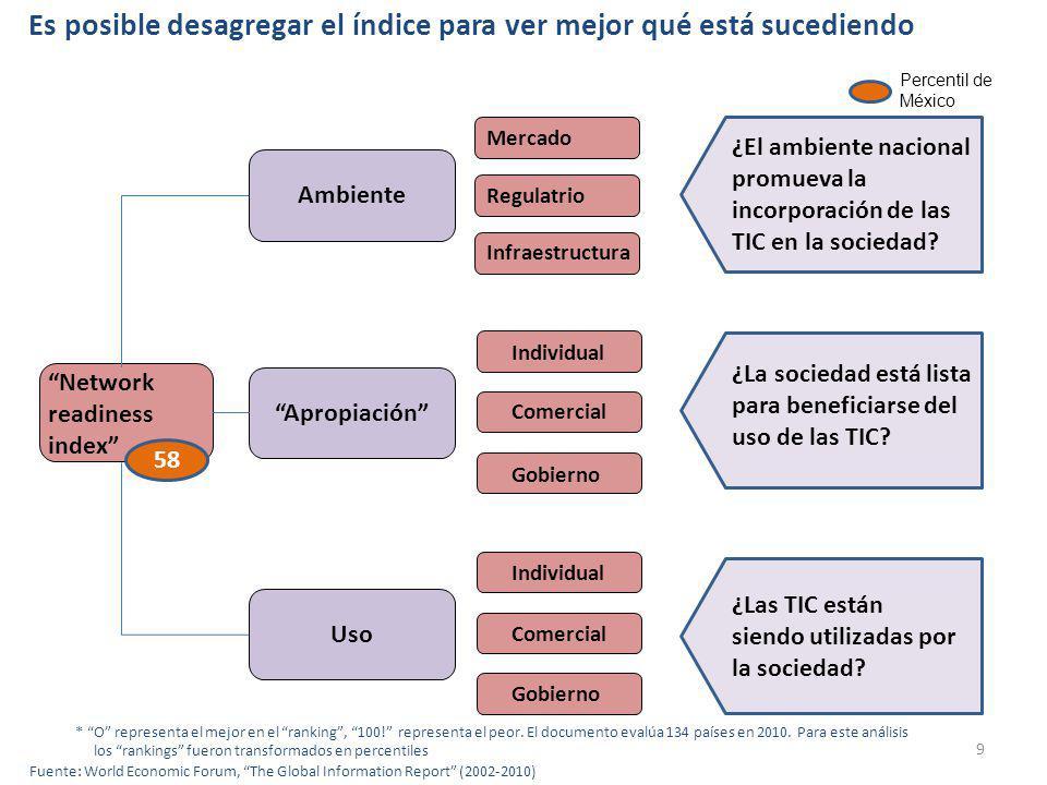 9 Mercado Regulatrio Infraestructura Individual Comercial Gobierno Individual Comercial Gobierno AmbienteApropiaciónUso Network readiness index 58 ¿El