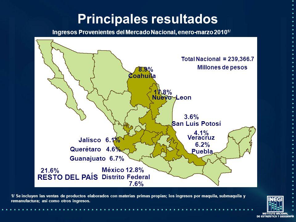 Principales resultados 1/ Se incluyen las ventas de productos elaborados con materias primas propias; los ingresos por maquila, submaquila y remanufactura; así como otros ingresos.