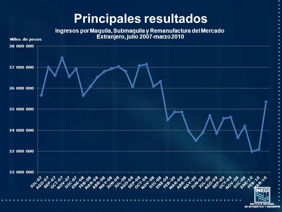 Principales resultados Ingresos por Maquila, Submaquila y Remanufactura del Mercado Extranjero, julio 2007-marzo 2010 Miles de pesos
