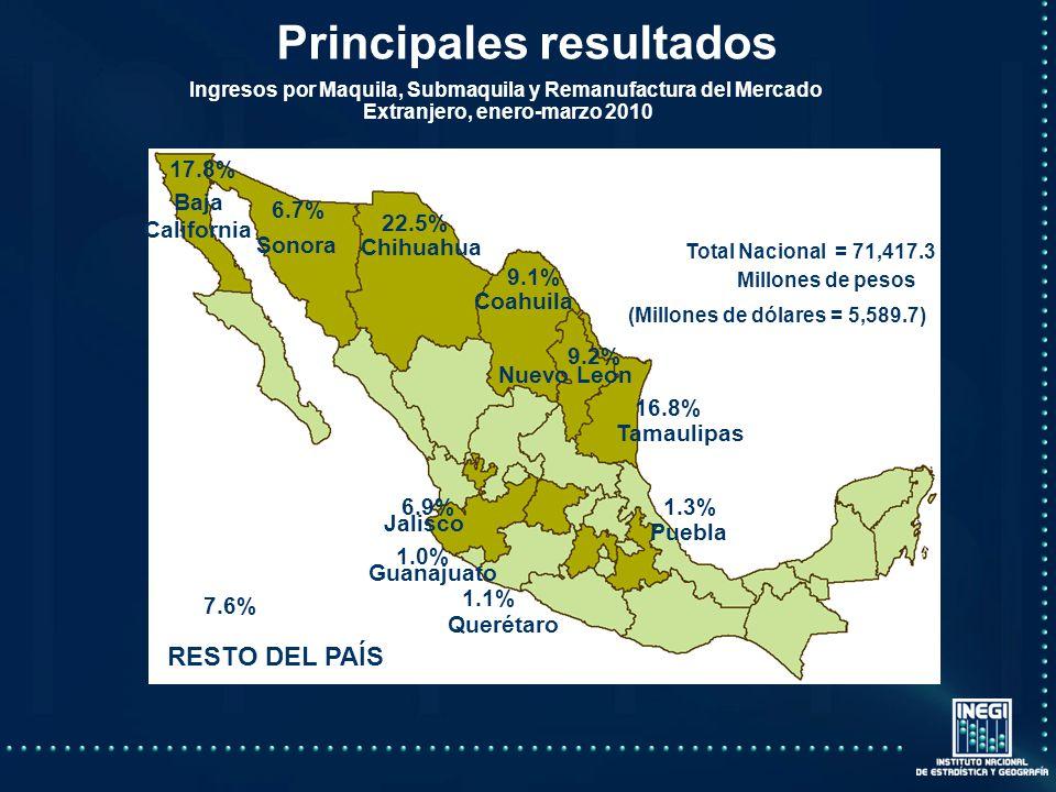 Principales resultados Total Nacional = 71,417.3 RESTO DEL PAÍS Baja California Sonora Chihuahua Coahuila Nuevo Leon Tamaulipas Puebla Querétaro Guanajuato Jalisco 17.8% 6.7% 22.5% 9.1% 9.2% 16.8% 1.3%6.9% 1.0% 1.1% 7.6% Ingresos por Maquila, Submaquila y Remanufactura del Mercado Extranjero, enero-marzo 2010 (Millones de dólares = 5,589.7) Millones de pesos