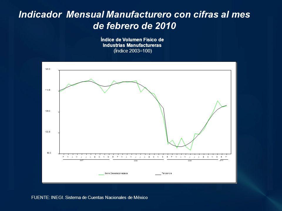 Índice de Volumen Físico de Industrias Manufactureras (Índice 2003=100) Indicador Mensual Manufacturero con cifras al mes de febrero de 2010 FUENTE: INEGI.