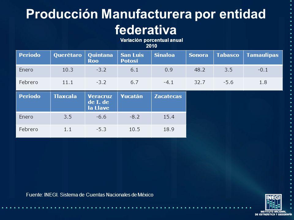 Producción Manufacturera por entidad federativa Variación porcentual anual 2010 PeriodoQuerétaroQuintana Roo San Luis Potosí SinaloaSonoraTabascoTamaulipas Enero10.3-3.26.10.948.23.5-0.1 Febrero11.1-3.26.7-4.132.7-5.61.8 PeriodoTlaxcalaVeracruz de I.