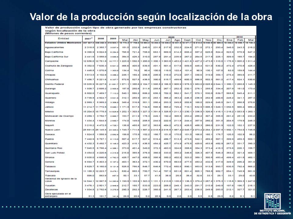 Valor de la producción según localización de la obra