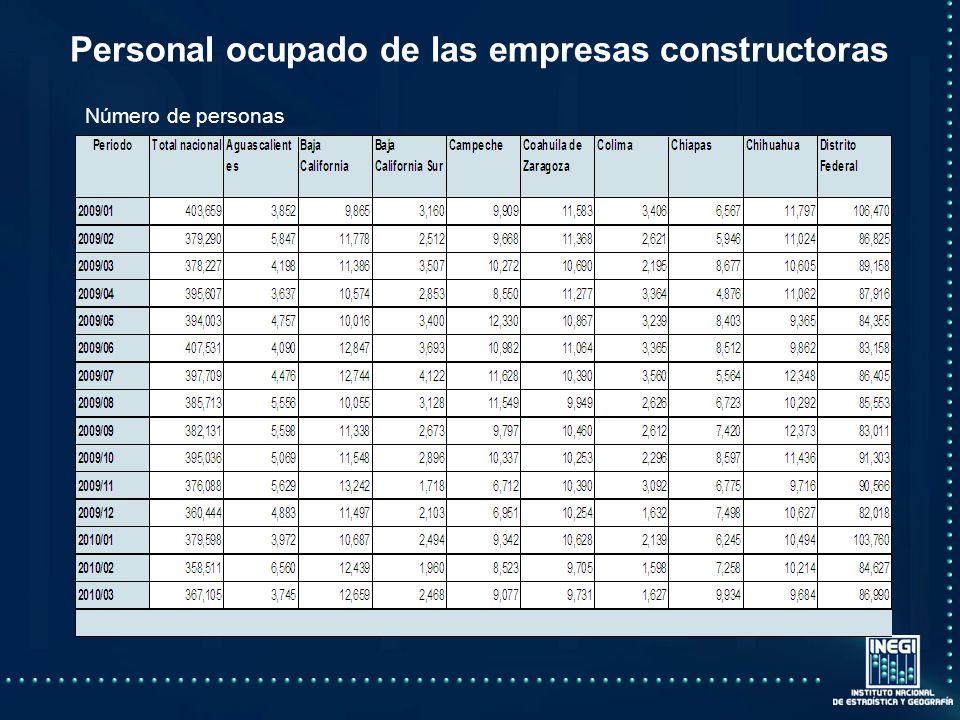 Personal ocupado de las empresas constructoras Número de personas