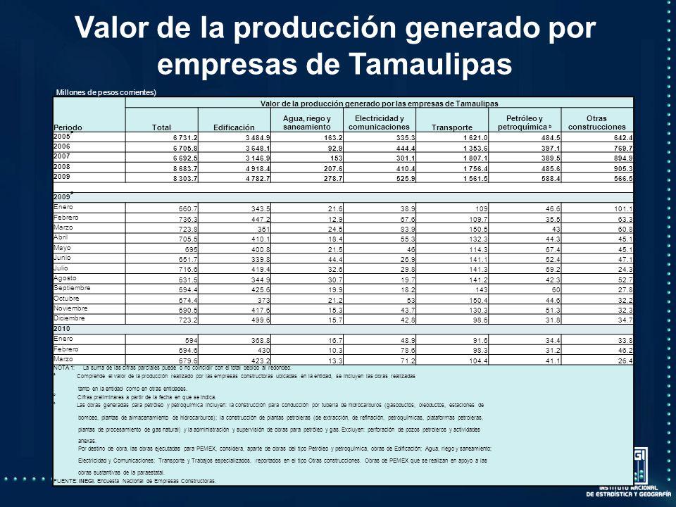 Valor de la producción generado por empresas de Tamaulipas (Millones de pesos corrientes) Periodo Valor de la producción generado por las empresas de Tamaulipas TotalEdificación Agua, riego y saneamiento Electricidad y comunicacionesTransporte Petróleo y petroquímica b Otras construcciones 2005 P 6 731.23 484.9163.2335.31 621.0484.5642.4 2006 6 705.83 648.192.9444.41 353.6397.1769.7 2007 6 692.53 146.9153301.11 807.1389.5894.9 2008 8 683.74 918.4207.6410.41 756.4485.6905.3 2009 8 303.74 782.7278.7525.91 561.5588.4566.5 2009 P Enero 660.7343.521.638.910946.6101.1 Febrero 736.3447.212.967.6109.735.563.3 Marzo 723.836124.583.9150.54360.8 Abril 705.5410.118.455.3132.344.345.1 Mayo 695400.821.546114.367.445.1 Junio 651.7339.844.426.9141.152.447.1 Julio 716.6419.432.629.8141.369.224.3 Agosto 631.5344.930.719.7141.242.352.7 Septiembre 694.4425.619.918.21436027.8 Octubre 674.437321.253150.444.632.2 Noviembre 690.5417.615.343.7130.351.332.3 Diciembre 723.2499.615.742.898.631.834.7 2010 Enero 594368.816.748.991.634.433.8 Febrero 694.643010.378.698.331.246.2 Marzo 679.6423.213.371.2104.441.126.4 NOTA 1: La suma de las cifras parciales puede o no coincidir con el total debido al redondeo.