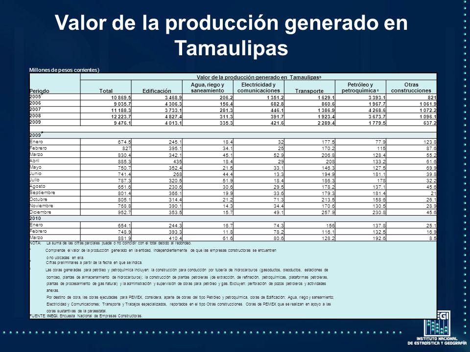 Valor de la producción generado en Tamaulipas Millones de pesos corrientes) Periodo Valor de la producción generado en Tamaulipas b TotalEdificación Agua, riego y saneamiento Electricidad y comunicacionesTransporte Petróleo y petroquímica c Otras construcciones 2005 P 10 869.53 468.9206.21 351.21 629.13 393.1821 2006 9 035.74 306.3156.4682.8860.61 967.71 061.9 2007 11 188.33 733.1281.3446.11 386.94 268.61 072.2 2008 12 223.74 827.4311.3391.71 923.43 673.71 096.1 2009 9 476.14 013.1335.3421.62 289.41 779.5637.2 2009 P Enero 674.5245.118.432177.577.9123.8 Febrero 827395.134.125170.211587.6 Marzo 830.4342.145.152.9206.8128.455.2 Abril 885.343518.429208133.261.6 Mayo 750.7352.421.533.1146.3127.569.9 Junio 741.426844.413.3194.9181.139.8 Julio 787.3320.551.918.4186.317832.2 Agosto 651.6230.630.629.5178.2137.145.6 Septiembre 801.4366.119.933.6179.3181.421 Octubre 805.1314.421.271.3213.5158.626.1 Noviembre 768.8390.114.334.4170.6130.528.9 Diciembre 952.7353.515.749.1257.9230.845.6 2010 Enero 654.1244.316.774.3156137.825.1 Febrero 748.9393.311.878.2116.1132.516.9 Marzo 881.9410.461.680.6128.2192.68.5 NOTA: La suma de las cifras parciales puede o no coincidir con el total debido al redondeo.