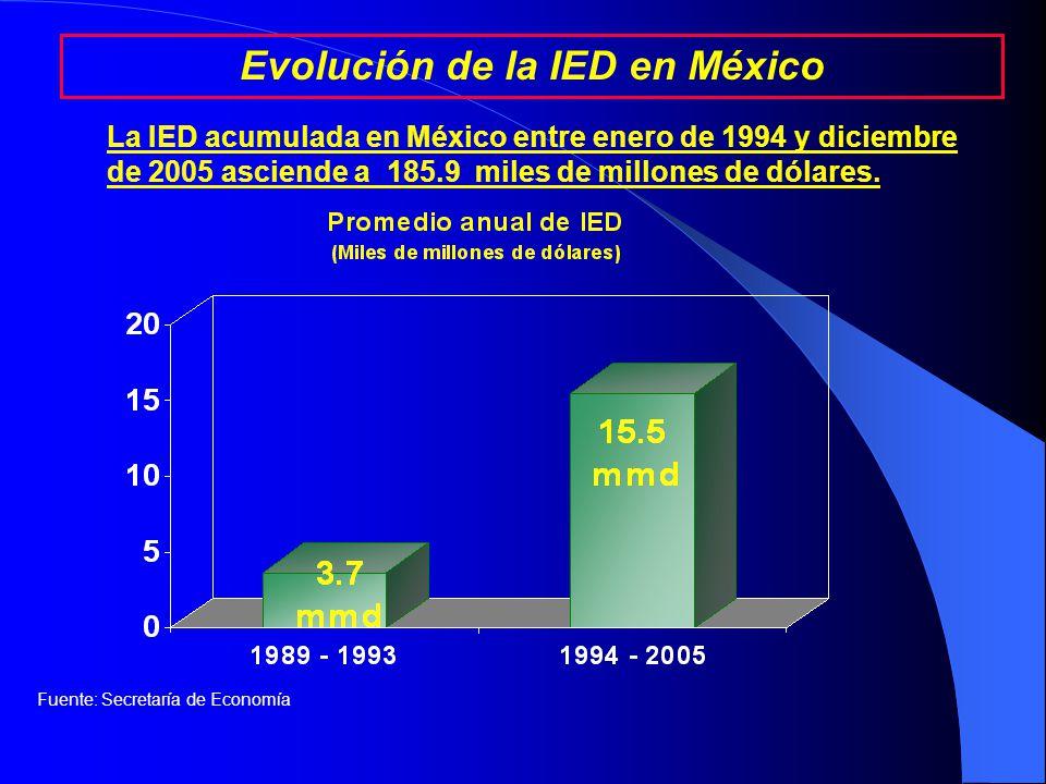 El 14 de junio de 2004, se publicó en el Diario Oficial de la Federación el Acuerdo para el Fomento de las Inversiones entre el Gobierno de Estados Unidos de América y México Acuerdo OPIC.