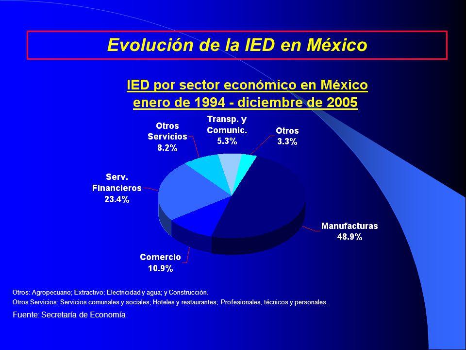 Fuente: Secretaría de Economía La IED acumulada en México entre enero de 1994 y diciembre de 2005 asciende a 185.9 miles de millones de dólares.