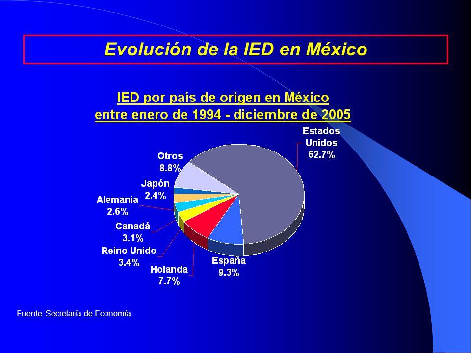 Región de origen de la IED entre enero de 1994 – marzo de 2005 (porcentajes) Evolución de la IED en México