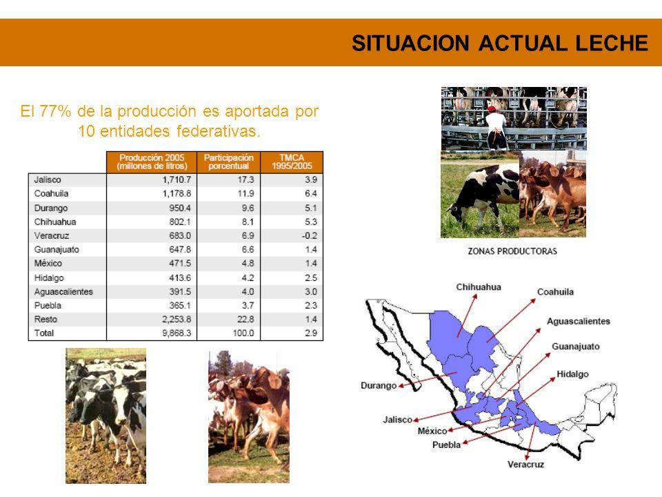 SITUACION ACTUAL LECHE Contexto Regional.- La Región Lagunera es considerada como la primera cuenca lechera especializada del país, cuya característica fundamental es ser el complejo lechero más tecnificado y moderno con base en el denominado Modelo Holstein, el cual se relaciona con el subsistema agrícola por medio de la producción de forrajes y suplemento de concentrados, bajo un constante reto al ganado para maximizar la producción VALOR DE LA PRODUCCIÓN EN EL AÑO 2006