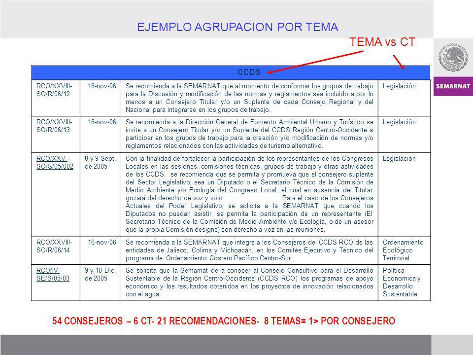 EJEMPLO AGRUPACION POR TEMA TEMA vs CT 54 CONSEJEROS – 6 CT- 21 RECOMENDACIONES- 8 TEMAS= 1> POR CONSEJERO CCDS RCO/XXVIII- SO/R/06/12 16-nov-06Se rec