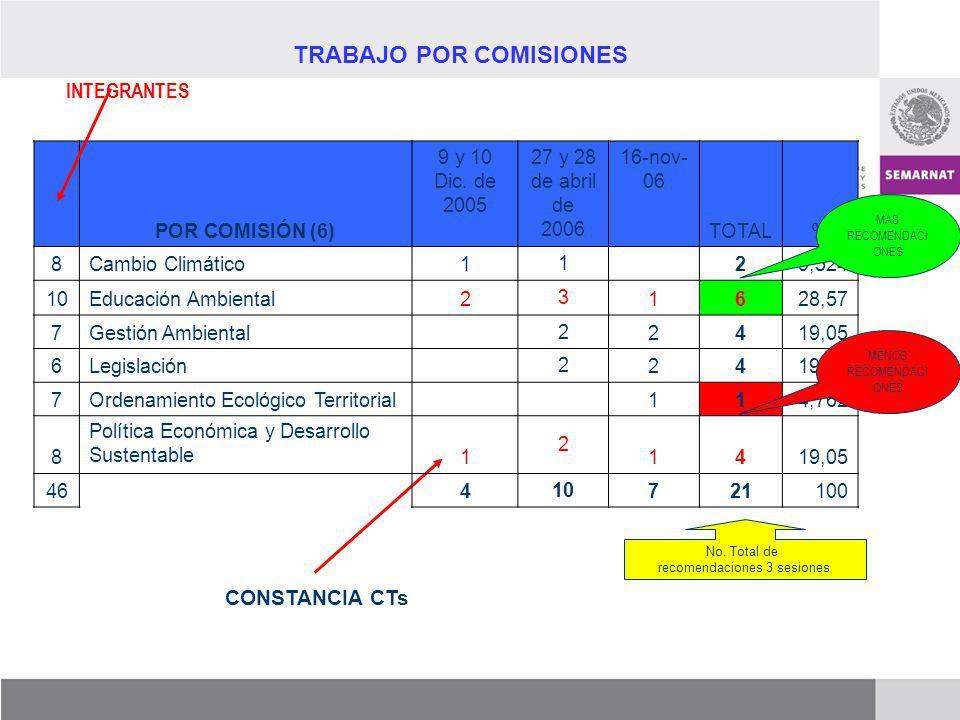 TRABAJO POR COMISIONES No. Total de recomendaciones 3 sesiones INTEGRANTES CONSTANCIA CTs POR COMISIÓN (6) 9 y 10 Dic. de 2005 27 y 28 de abril de 200