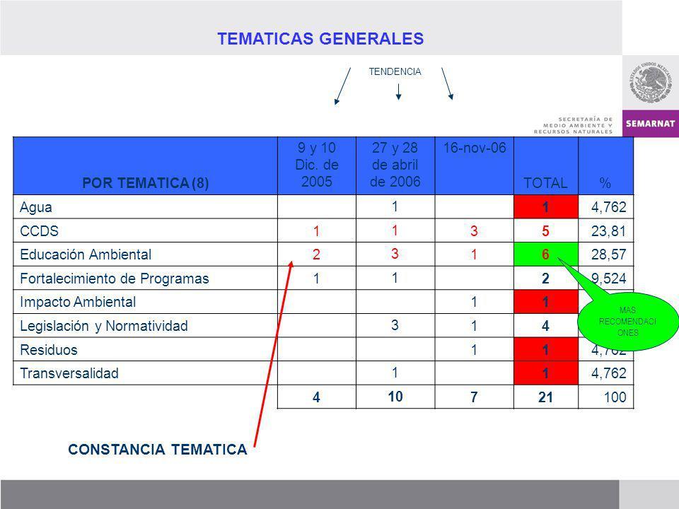 TEMATICAS GENERALES TENDENCIA CONSTANCIA TEMATICA POR TEMATICA (8) 9 y 10 Dic. de 2005 27 y 28 de abril de 2006 16-nov-06 TOTAL% Agua 1 14,762 CCDS1 1