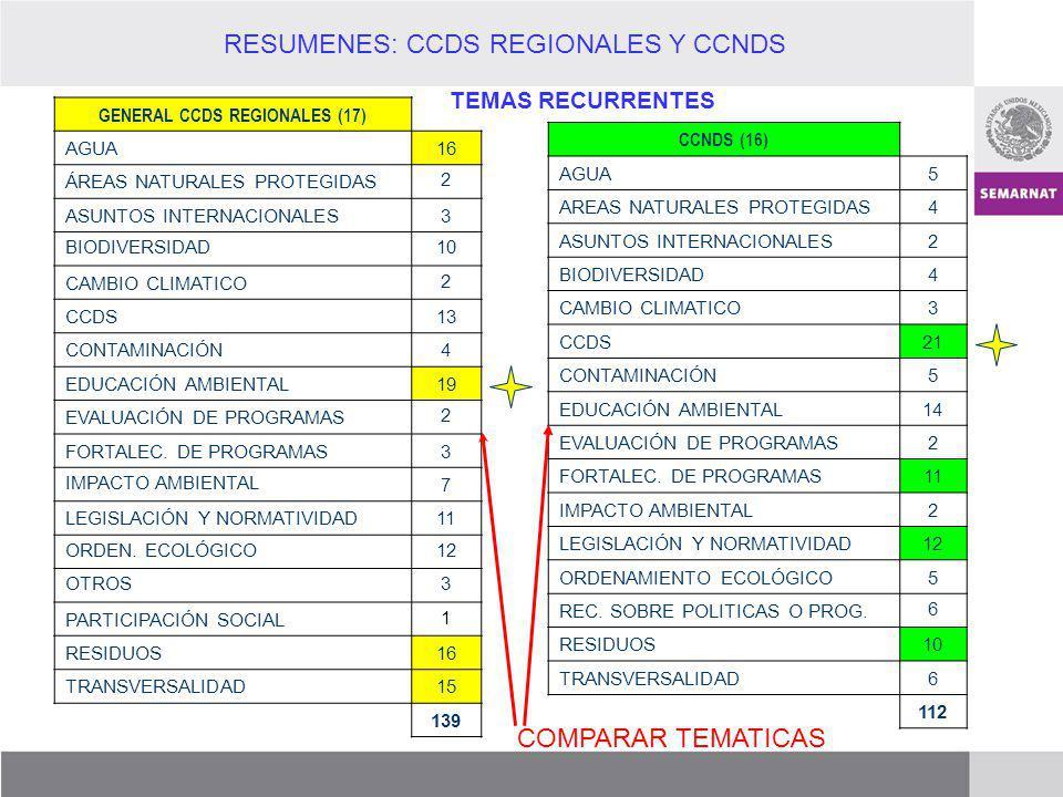 CCDS REGIONALES + NACIONAL AGUA 21 AREAS NATURALES PROTEGIDAS 6 ASUNTOS INTERNACIONALES 5 BIODIVERSIDAD 14 CAMBIO CLIMATICO 5 CCDS 34 CONTAMINACIÓN 9 EDUCACIÓN AMBIENTAL 33 EVALUACIÓN DE PROGRAMAS 4 FORTALECIMIENTO DE PROGRAMAS 14 IMPACTO AMBIENTAL 9 LEGISLACIÓN Y NORMATIVIDAD 23 ORDEN.