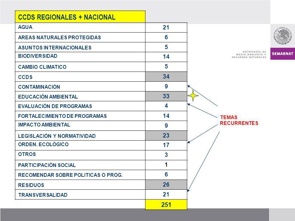 CCDS REGIONALES + NACIONAL AGUA 21 AREAS NATURALES PROTEGIDAS 6 ASUNTOS INTERNACIONALES 5 BIODIVERSIDAD 14 CAMBIO CLIMATICO 5 CCDS 34 CONTAMINACIÓN 9