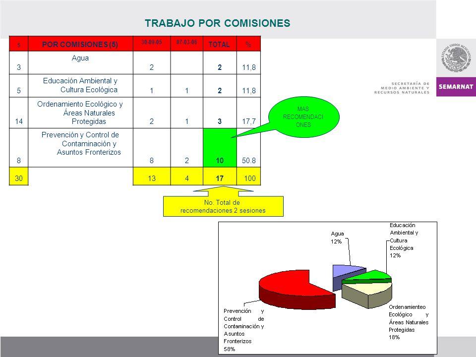 TRABAJO POR COMISIONES s POR COMISIONES (5) 30-09-0507-03-06 TOTAL % 3 Agua 2 211,8 5 Educación Ambiental y Cultura Ecológica 11211,8 14 Ordenamiento