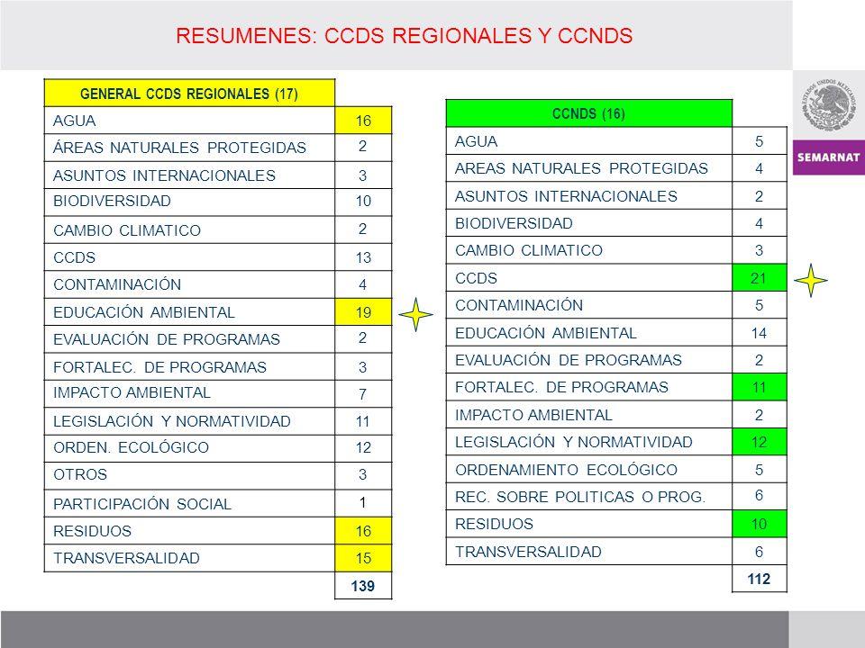 GENERAL CCDS REGIONALES (17) AGUA16 ÁREAS NATURALES PROTEGIDAS2 ASUNTOS INTERNACIONALES3 BIODIVERSIDAD 10 CAMBIO CLIMATICO2 CCDS13 CONTAMINACIÓN4 EDUC