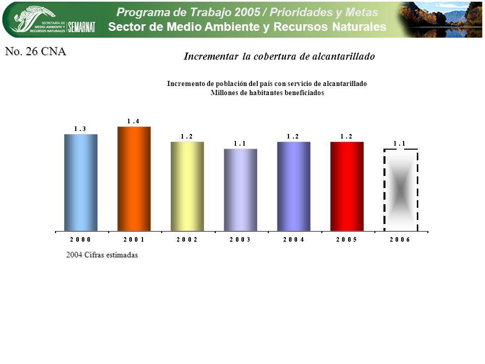 Programa de Trabajo 2005 / Prioridades y Metas Sector de Medio Ambiente y Recursos Naturales Incrementar la cobertura de alcantarillado No.
