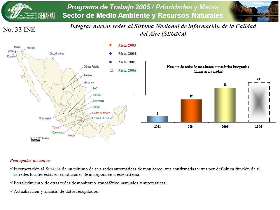Programa de Trabajo 2005 / Prioridades y Metas Sector de Medio Ambiente y Recursos Naturales Integrar nuevas redes al Sistema Nacional de información de la Calidad del Aire (S INAICA ) No.