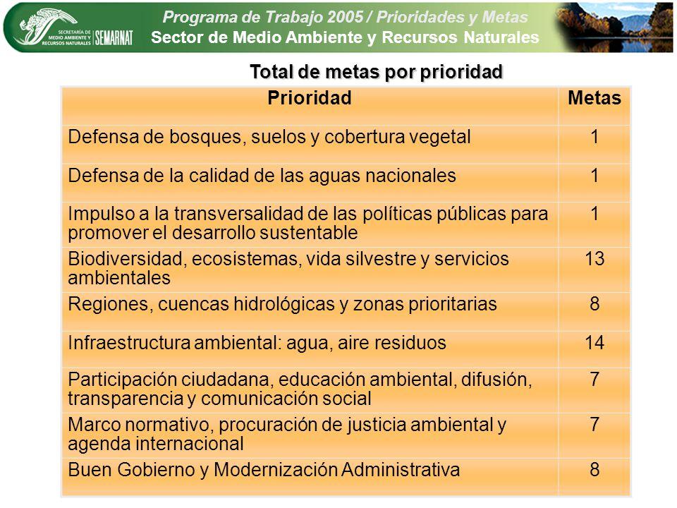 Programa de Trabajo 2005 / Prioridades y Metas Sector de Medio Ambiente y Recursos Naturales Incrementar la cobertura del servicio de agua potable No.