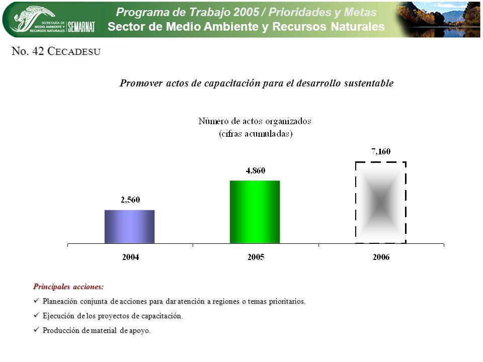 Programa de Trabajo 2005 / Prioridades y Metas Sector de Medio Ambiente y Recursos Naturales Promover actos de capacitación para el desarrollo sustentable No.