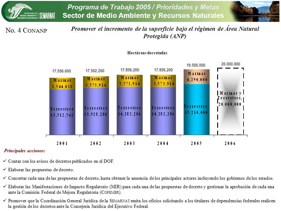 Programa de Trabajo 2005 / Prioridades y Metas Sector de Medio Ambiente y Recursos Naturales Promover el incremento de la superficie bajo el régimen de Área Natural Protegida (ANP) Contar con los avisos de decretos publicados en el DOF.