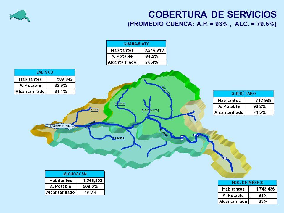 COBERTURA DE SERVICIOS (PROMEDIO CUENCA: A.P. = 93%, ALC. = 79.6%) RIO LA LAJA R. LERMA R. TURBIO RIO LERMA R ZULA RIO DUERO R. GUANAJUATO LAGO DE CHA