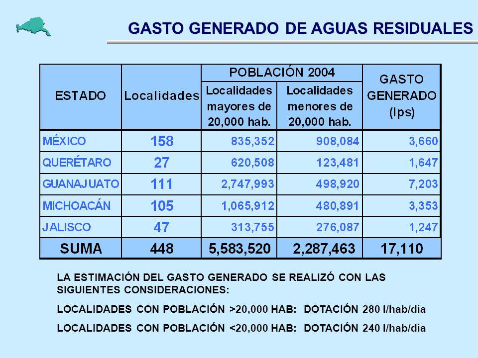 GASTO GENERADO DE AGUAS RESIDUALES LA ESTIMACIÓN DEL GASTO GENERADO SE REALIZÓ CON LAS SIGUIENTES CONSIDERACIONES: LOCALIDADES CON POBLACIÓN >20,000 H