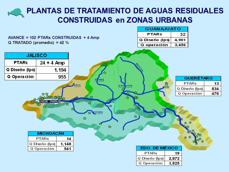 PLANTAS DE TRATAMIENTO DE AGUAS RESIDUALES CONSTRUIDAS en ZONAS URBANAS AVANCE = 102 PTARs CONSTRUIDAS + 4 Amp Q TRATADO (promedio) = 42 % R. LERMA R.