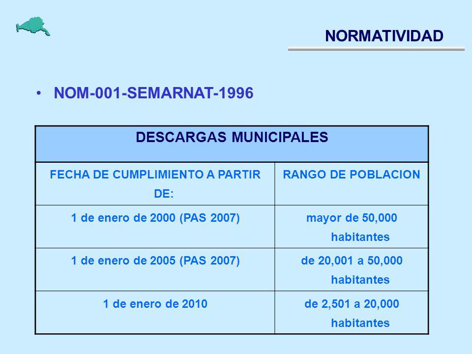 NORMATIVIDAD NOM-001-SEMARNAT-1996 DESCARGAS MUNICIPALES FECHA DE CUMPLIMIENTO A PARTIR DE: RANGO DE POBLACION 1 de enero de 2000 (PAS 2007) mayor de