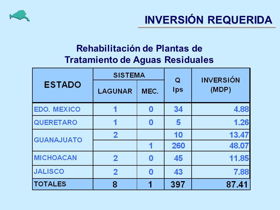 Rehabilitación de Plantas de Tratamiento de Aguas Residuales INVERSIÓN REQUERIDA