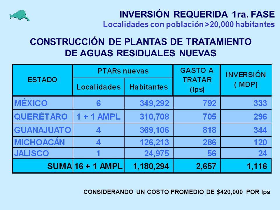 INVERSIÓN REQUERIDA 1ra. FASE Localidades con población >20,000 habitantes CONSTRUCCIÓN DE PLANTAS DE TRATAMIENTO DE AGUAS RESIDUALES NUEVAS CONSIDERA