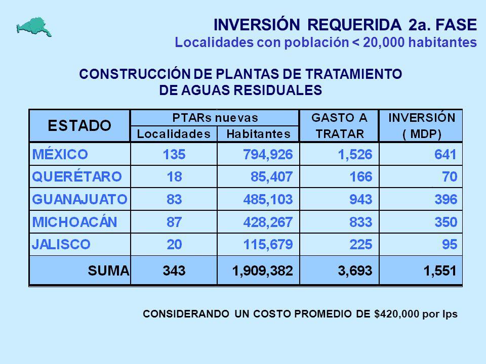 INVERSIÓN REQUERIDA 2a. FASE Localidades con población < 20,000 habitantes CONSTRUCCIÓN DE PLANTAS DE TRATAMIENTO DE AGUAS RESIDUALES CONSIDERANDO UN