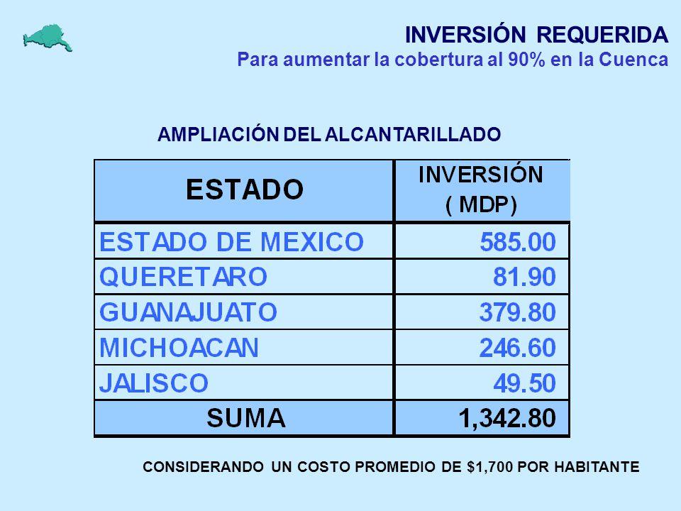 INVERSIÓN REQUERIDA Para aumentar la cobertura al 90% en la Cuenca AMPLIACIÓN DEL ALCANTARILLADO CONSIDERANDO UN COSTO PROMEDIO DE $1,700 POR HABITANT