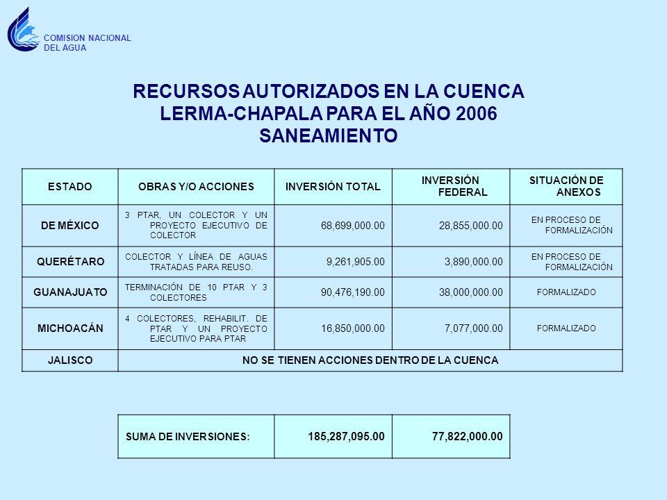 COMISION NACIONAL DEL AGUA ESTADOOBRAS Y/O ACCIONESINVERSIÓN TOTAL INVERSIÓN FEDERAL SITUACIÓN DE ANEXOS DE MÉXICO 3 PTAR, UN COLECTOR Y UN PROYECTO E