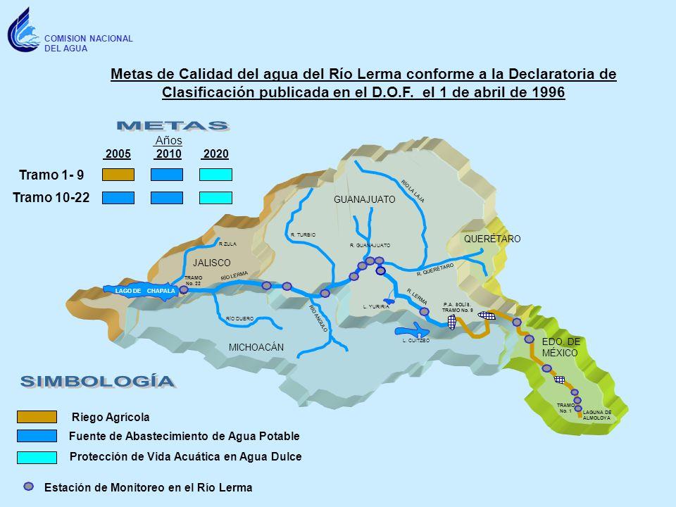 COMISION NACIONAL DEL AGUA R. TURBIO R ZULA RÍO LA LAJA LAGO DE CHAPALA R. LERMA RÍO LERMA R. GUANAJUATO RÍO DUERO 2005 2010 2020 Metas de Calidad del