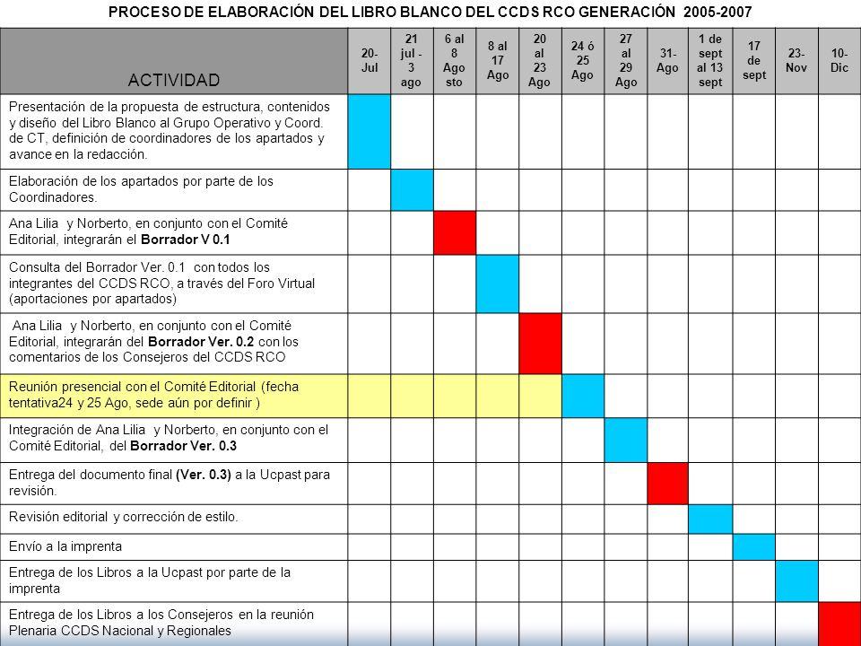 PROCESO DE ELABORACIÓN DEL LIBRO BLANCO DEL CCDS RCO GENERACIÓN 2005-2007 ACTIVIDAD 20- Jul 21 jul - 3 ago 6 al 8 Ago sto 8 al 17 Ago 20 al 23 Ago 24
