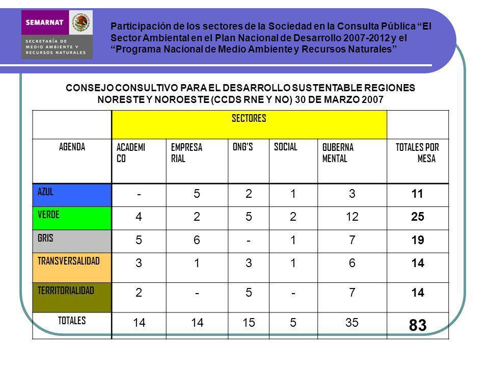 SECTORES AGENDAACADEMI CO EMPRESA RIAL ONGSSOCIALGUBERNA MENTAL TOTALES POR MESA AZUL -521311 VERDE 42521225 GRIS 56-1719 TRANSVERSALIDAD 3131614 TERRITORIALIDAD 2-5-714 TOTALES 14 15535 83 Participación de los sectores de la Sociedad en la Consulta Pública El Sector Ambiental en el Plan Nacional de Desarrollo 2007-2012 y el Programa Nacional de Medio Ambiente y Recursos Naturales CONSEJO CONSULTIVO PARA EL DESARROLLO SUSTENTABLE REGIONES NORESTE Y NOROESTE (CCDS RNE Y NO) 30 DE MARZO 2007
