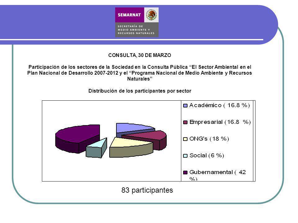 CONSULTA, 30 DE MARZO Participación de los sectores de la Sociedad en la Consulta Pública El Sector Ambiental en el Plan Nacional de Desarrollo 2007-2