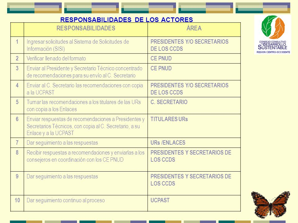 RESPONSABILIDADES DE LOS ACTORES RESPONSABILIDADESÁREA 1 Ingresar solicitudes al Sistema de Solicitudes de Información (SISI) PRESIDENTES Y/O SECRETAR