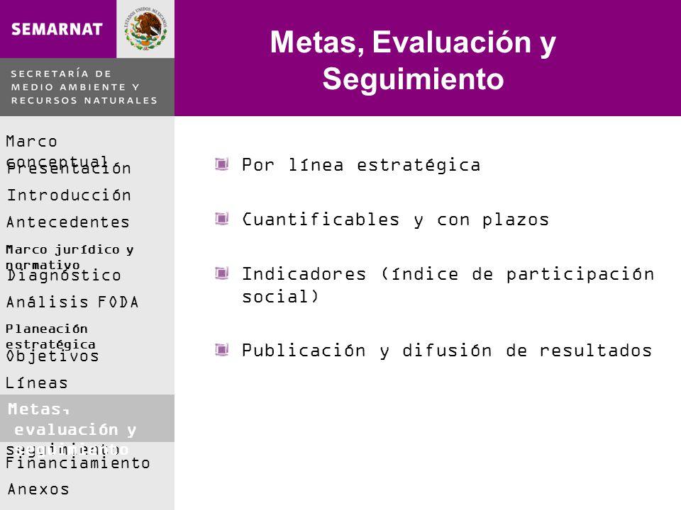 Marco conceptual Presentación Introducción Antecedentes Marco jurídico y normativo Análisis FODA Diagnóstico Planeación estratégica Objetivos Líneas e