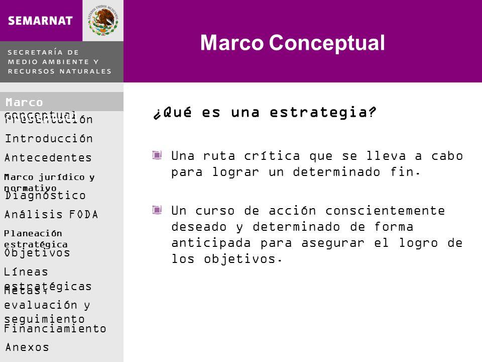 Marco conceptual Presentación Introducción Antecedentes Marco jurídico y normativo Análisis FODA Diagnóstico Planeación estratégica Objetivos Líneas estratégicas Metas, evaluación y seguimiento Financiamiento Anexos Marco Conceptual ¿Qué es una estrategia.