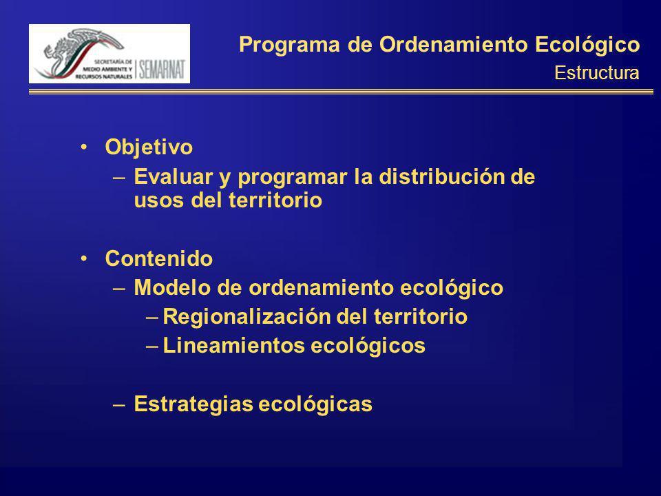 Programa de Ordenamiento Ecológico Estructura Objetivo –Evaluar y programar la distribución de usos del territorio Contenido –Modelo de ordenamiento ecológico –Regionalización del territorio –Lineamientos ecológicos –Estrategias ecológicas