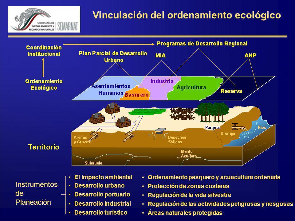 Vinculación del ordenamiento ecológico El Impacto ambiental Desarrollo urbano Desarrollo portuario Desarrollo industrial Desarrollo turístico Ordenami