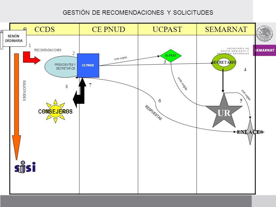 GESTIÓN DE RECOMENDACIONES Y SOLICITUDES CCDSCE PNUDUCPASTSEMARNAT 1 2 8 7 3 6 4 5 PRESIDENTES Y SECRETARIOS CE PNUD UCPAST SECRETARIO UR RECOMENDACIONES SESIÓN ORDINARIA con copia RESPUESTAS SOLICITUDES con copia CONSEJEROS ENLACES con copia