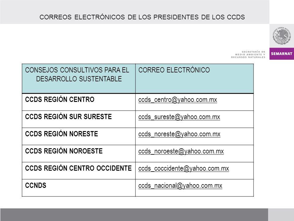CORREOS ELECTRÓNICOS DE LOS PRESIDENTES DE LOS CCDS CONSEJOS CONSULTIVOS PARA EL DESARROLLO SUSTENTABLE CORREO ELECTRÓNICO CCDS REGIÓN CENTRO ccds_centro@yahoo.com.mx CCDS REGIÓN SUR SURESTE ccds_sureste@yahoo.com.mx CCDS REGIÓN NORESTE ccds_noreste@yahoo.com.mx CCDS REGIÓN NOROESTE ccds_noroeste@yahoo.com.mx CCDS REGIÓN CENTRO OCCIDENTE ccds_coccidente@yahoo.com.mx CCNDS ccds_nacional@yahoo.com.mx