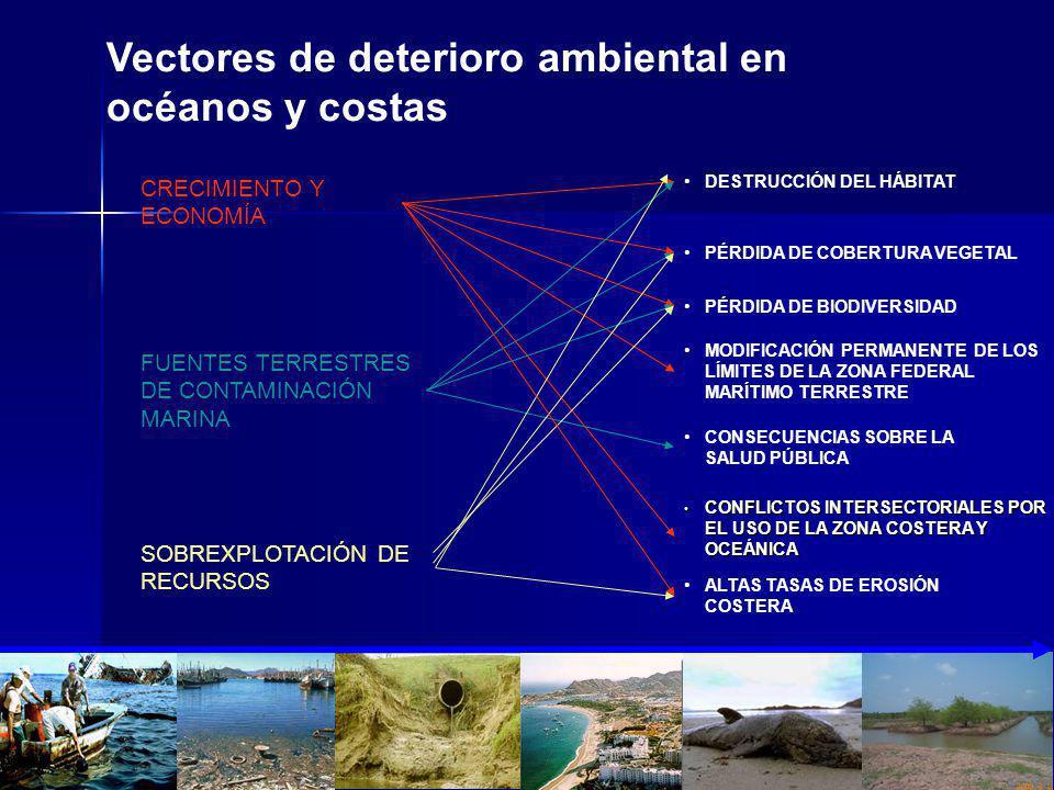 CONFLICTOS INTERSECTORIALES POR EL USO DE LA ZONA COSTERA Y OCEÁNICA CONFLICTOS INTERSECTORIALES POR EL USO DE LA ZONA COSTERA Y OCEÁNICA Vectores de deterioro ambiental en océanos y costas SOBREXPLOTACIÓN DE RECURSOS DESTRUCCIÓN DEL HÁBITAT PÉRDIDA DE COBERTURA VEGETAL PÉRDIDA DE BIODIVERSIDAD MODIFICACIÓN PERMANENTE DE LOS LÍMITES DE LA ZONA FEDERAL MARÍTIMO TERRESTRE CONSECUENCIAS SOBRE LA SALUD PÚBLICA ALTAS TASAS DE EROSIÓN COSTERA CRECIMIENTO Y ECONOMÍA FUENTES TERRESTRES DE CONTAMINACIÓN MARINA