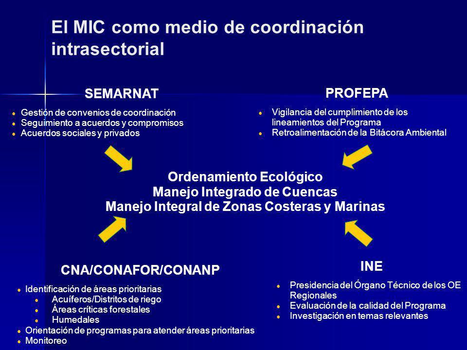 INE Presidencia del Órgano Técnico de los OE Regionales Evaluación de la calidad del Programa Investigación en temas relevantes CNA/CONAFOR/CONANP Identificación de áreas prioritarias Acuíferos/Distritos de riego Áreas críticas forestales Humedales Orientación de programas para atender áreas prioritarias Monitoreo PROFEPA Vigilancia del cumplimiento de los lineamientos del Programa Retroalimentación de la Bitácora Ambiental SEMARNAT Gestión de convenios de coordinación Seguimiento a acuerdos y compromisos Acuerdos sociales y privados Ordenamiento Ecológico Manejo Integrado de Cuencas Manejo Integral de Zonas Costeras y Marinas El MIC como medio de coordinación intrasectorial
